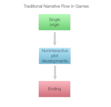 Traditional narrative flow in games