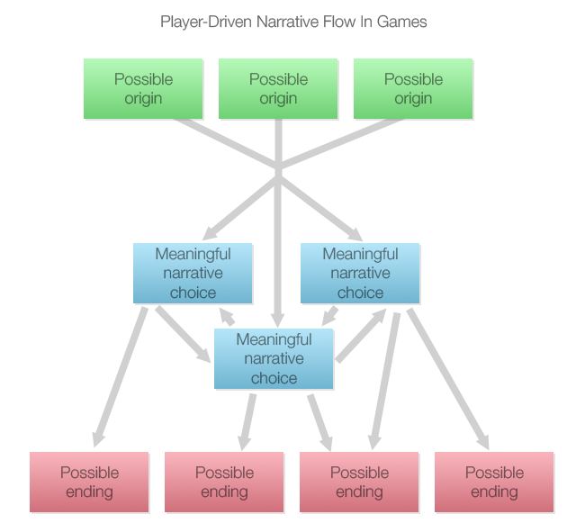 Player-driven narrative flow in games